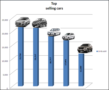 car sales in march 2021